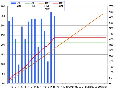 140415_グラフ