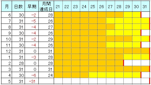 140424_SIM値達成日数表