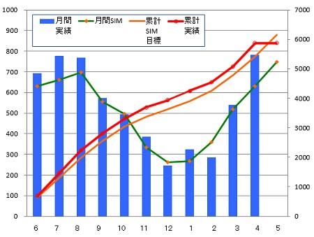 140430_年間月別推移グラフ