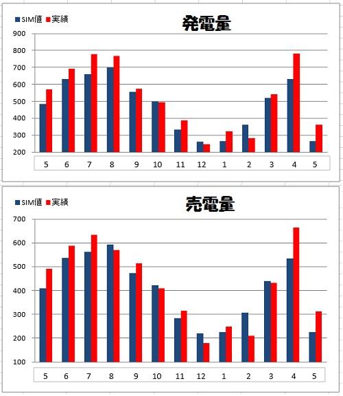 140511_年間グラフ