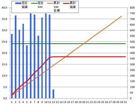 140512_グラフ