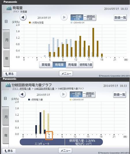 140515_発電使用比較