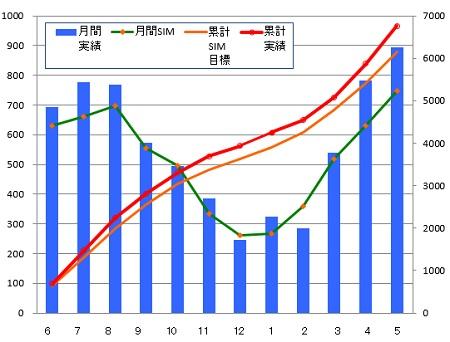 140531_年間月別推移グラフ
