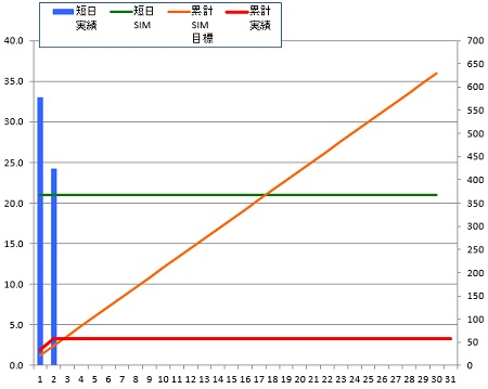 140602_グラフ