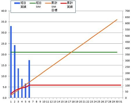 140606_グラフ