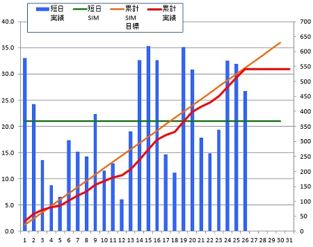140626_グラフ
