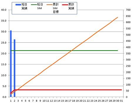 140702_グラフ