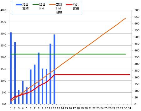 140712_グラフ