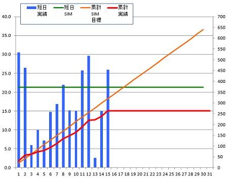 140715_グラフ