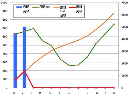 140731_年間月別推移グラフ