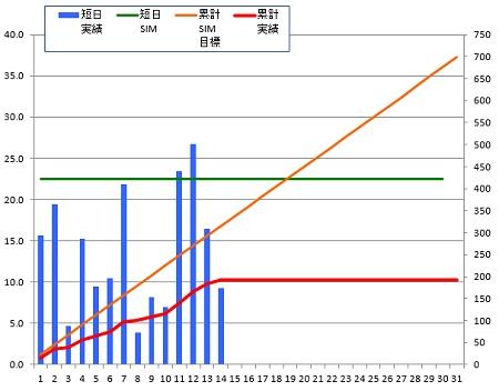 140814_グラフ