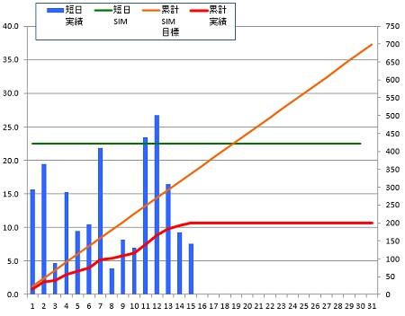 140815_グラフ