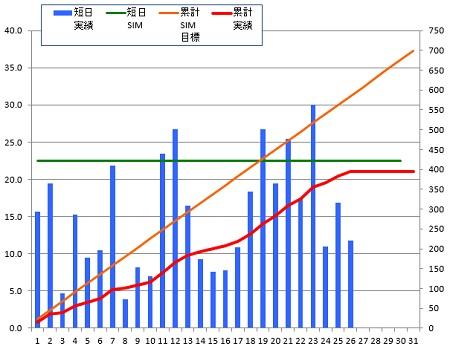 140826_グラフ