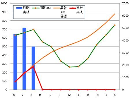 140831_年間月別推移グラフ