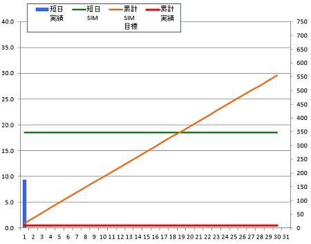140901_グラフ