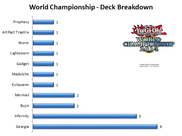 wcs2014-Day-1-Decks1.png