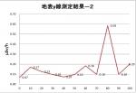 分析-グラフ