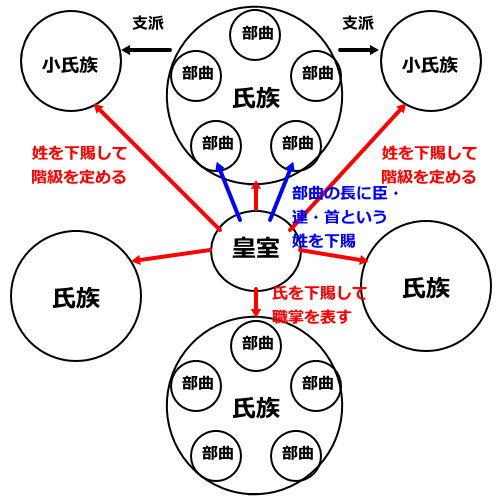 ujizoku_seido.jpg