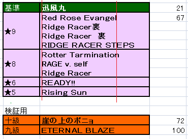 七段は赤薔薇