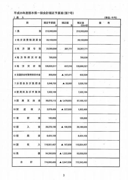 栃木県議会<第323回 臨時会議>開催される!④