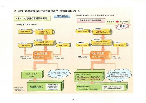 栃木県議会<農林環境委員会>開催される!環境森林部編 その1⑦