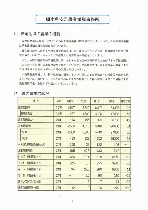 20140827【文書】栃木県議会 農林環境委員会<県内調査>08JA佐野01
