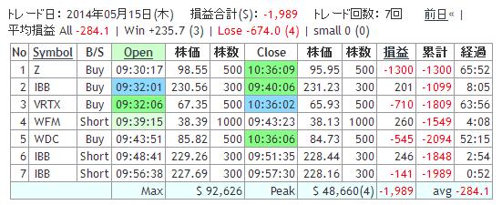2014_05_15結果