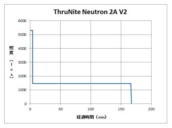 Neutron 2A 16