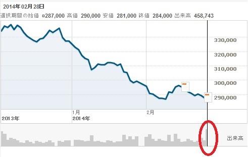 2014-3-1ポスコ株価