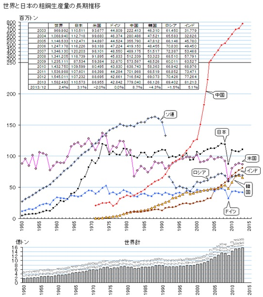 2014-3-15世界の粗鋼生産推移