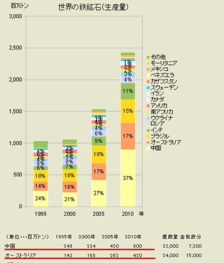 2014-3-15世界の鉄鉱石生産量推移