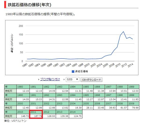 2014-3-15鉄鉱石価格推移
