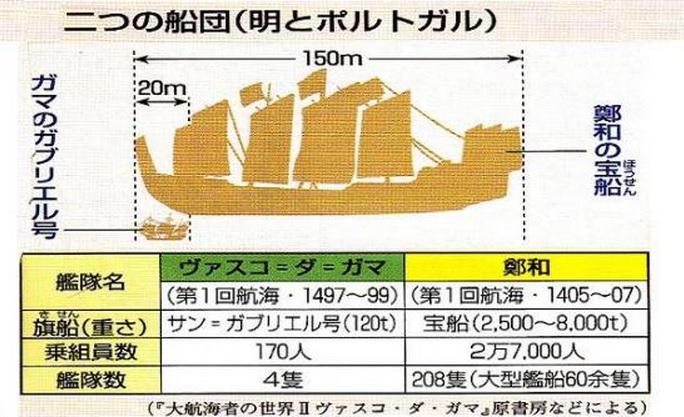 2014-5-13鄭和の宝船大きさ比較