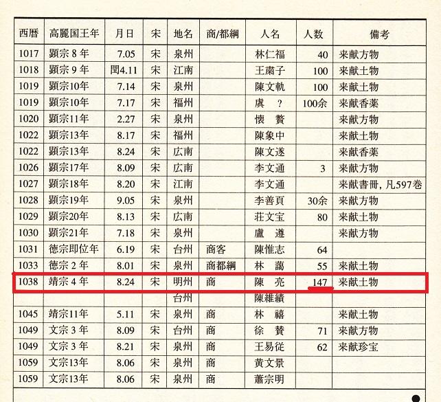 2014-5-16交易船記録中国から朝鮮