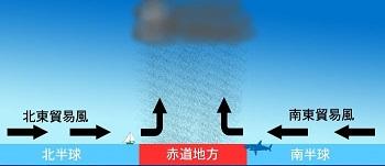 2014-5-21赤道無風帯の出来る理由