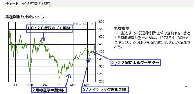 2014-6-5タイの株価