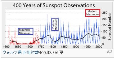 2014-7-17太陽黒点推移400年
