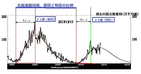 2014-7-17太陽黒点23期と24期比較