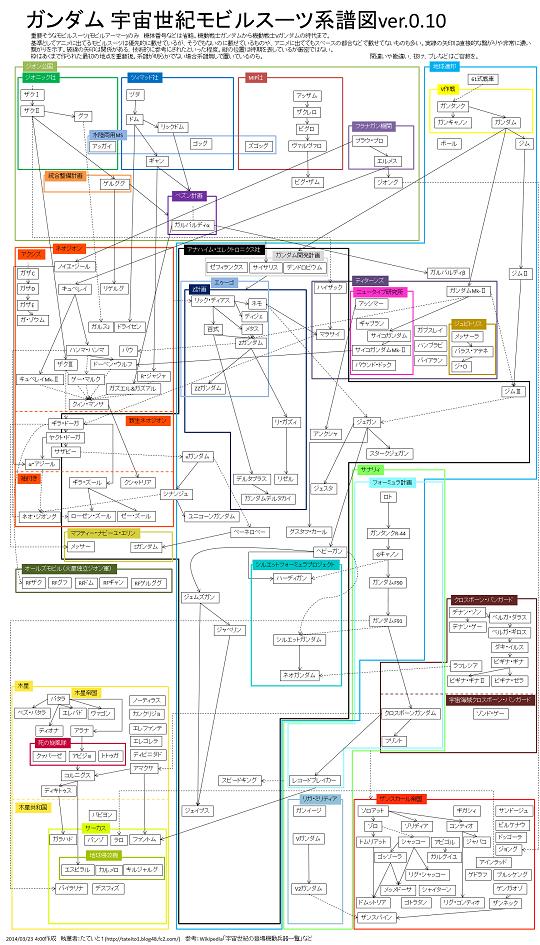宇宙世紀MS系譜縮小
