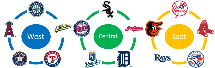 メジャーリーグのチームについて...