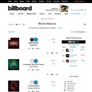 """BABYMETALが全米ビルボード""""World Albums""""で首位に"""