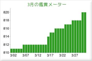 201403鑑賞メーター
