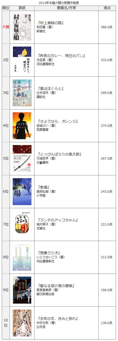 2014本屋大賞