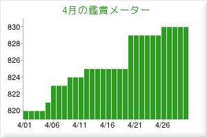 201404鑑賞メーター