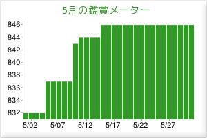 201405鑑賞メーター