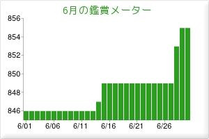 201406鑑賞メーター