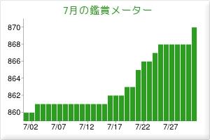 201407鑑賞メーター