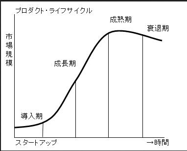 プロダクト・ライフサイクル