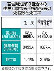 東日本大震災死亡・行方不明者