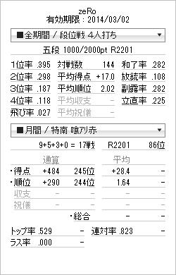 tenhou_prof_20140226.png